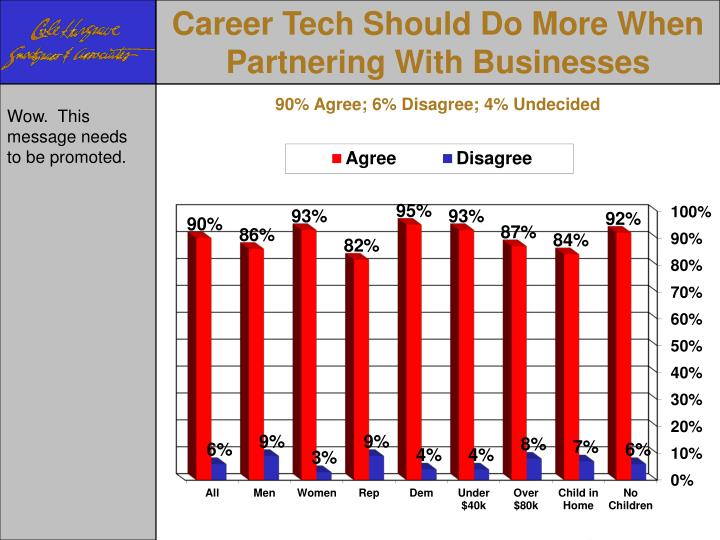 Career Tech Should Do More When Partnering With Businesses
