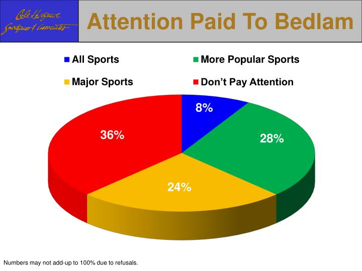Attention Paid To Bedlam