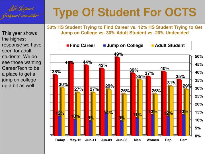 Type Of Student For OCTS
