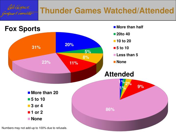 Thunder Games Watched/Attended