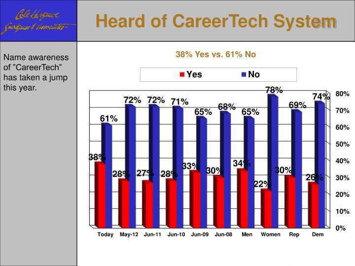 Heard of CareerTech Syst