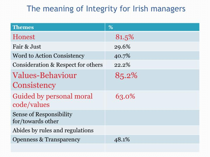 The meaning of Integrity for Irish managers
