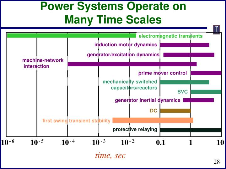 Power Systems Operate on