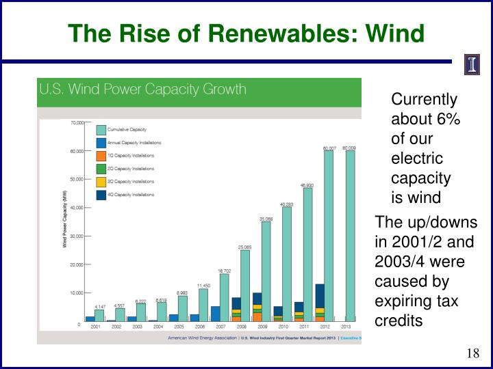 The Rise of Renewables: Wind