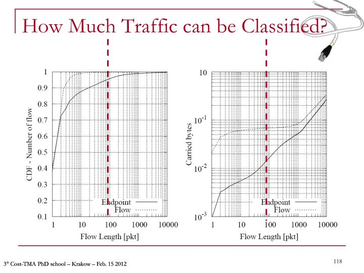 How Much Traffic can be Classified?