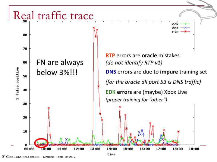 Real traffic trace