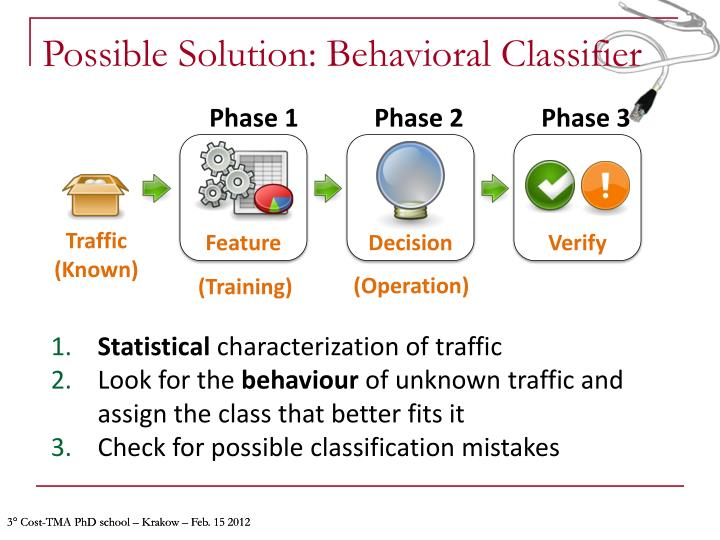Possible Solution: Behavioral Classifier