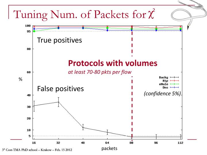 Tuning Num. of Packets for