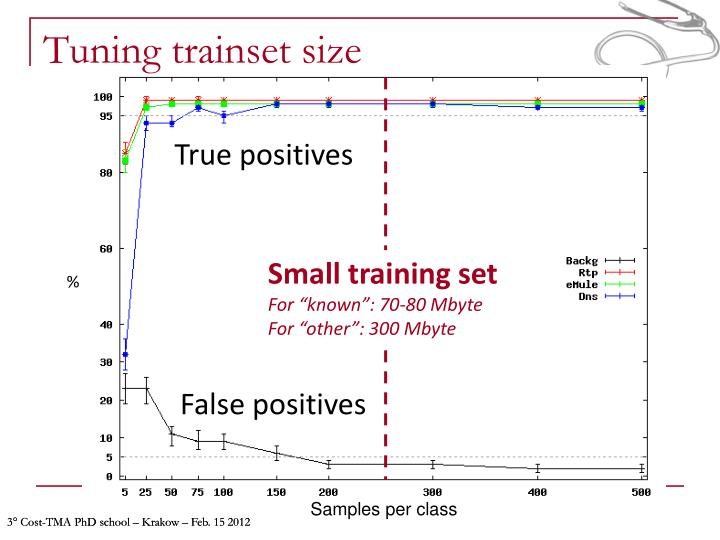 Tuning trainset size