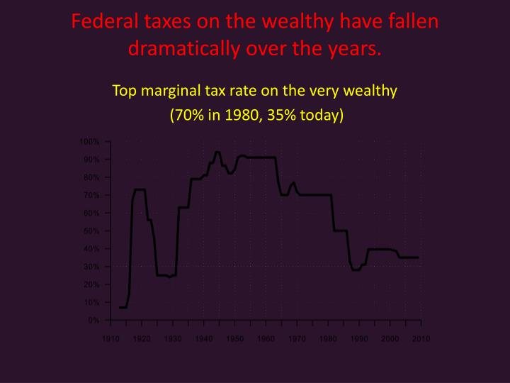 Federal taxes on the wealthy have fallen dramatically over the years.