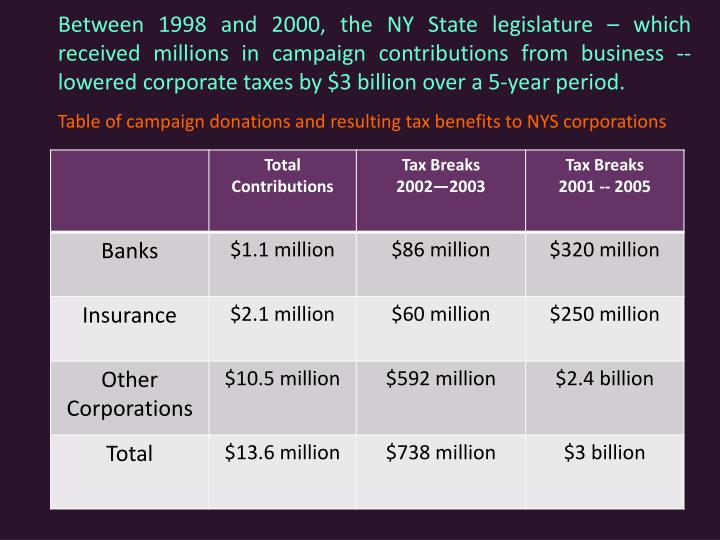 Between 1998 and 2000, the NY State legislature – which received millions in campaign contributions from business -- lowered corporate taxes by $3 billion over a 5-year period.