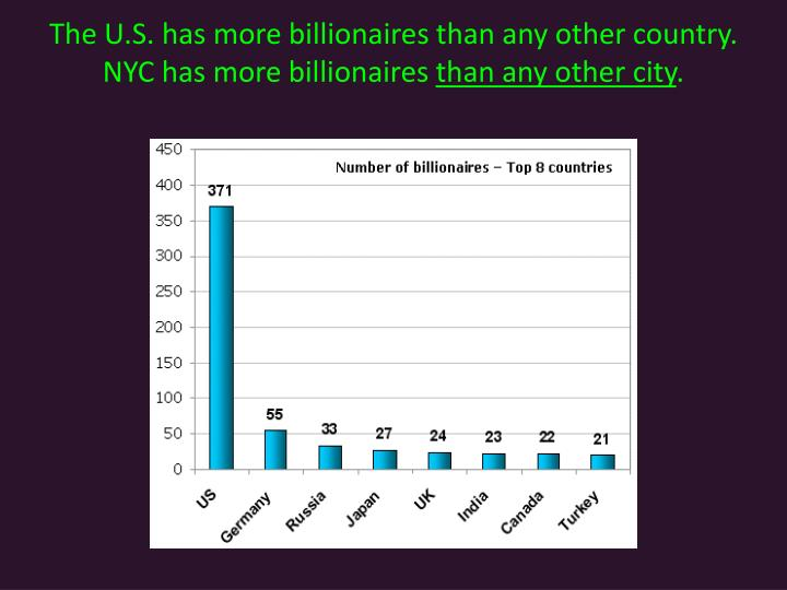 The U.S. has more billionaires than any other country. NYC has more billionaires