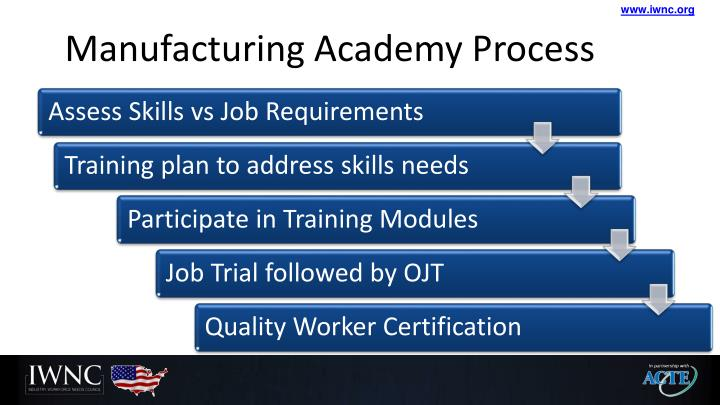 Manufacturing Academy Process