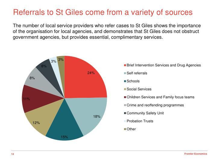 Referrals to St Giles come from a variety of sources