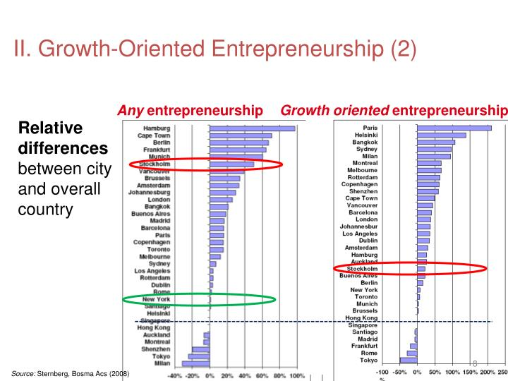 II. Growth-Oriented Entrepreneurship (2)