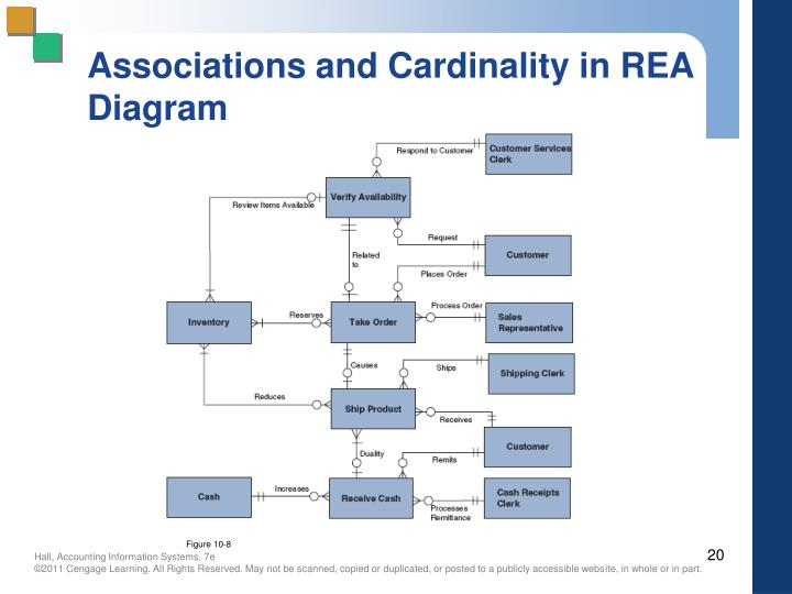 Associations and Cardinality in REA Diagram