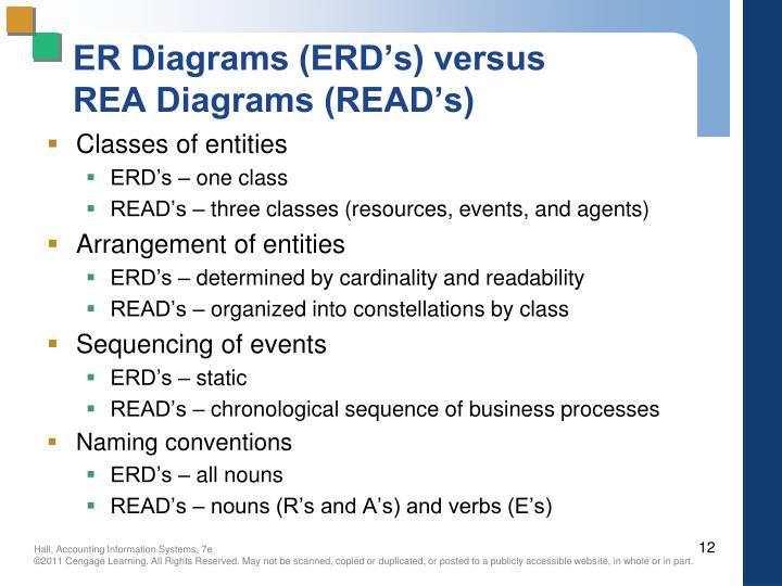 ER Diagrams (ERD's) versus