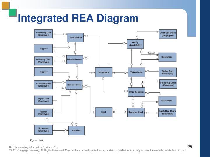 Integrated REA Diagram