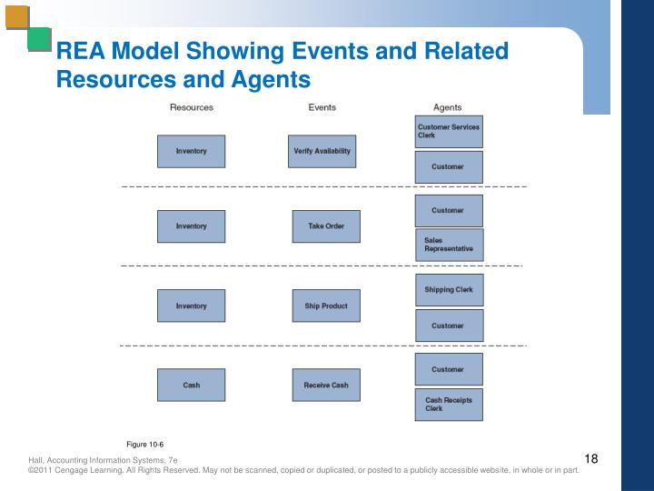 REA Model Showing Events and Related Resources and Agents