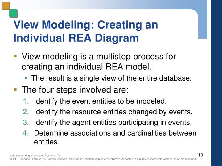 View Modeling: Creating an Individual REA Diagram
