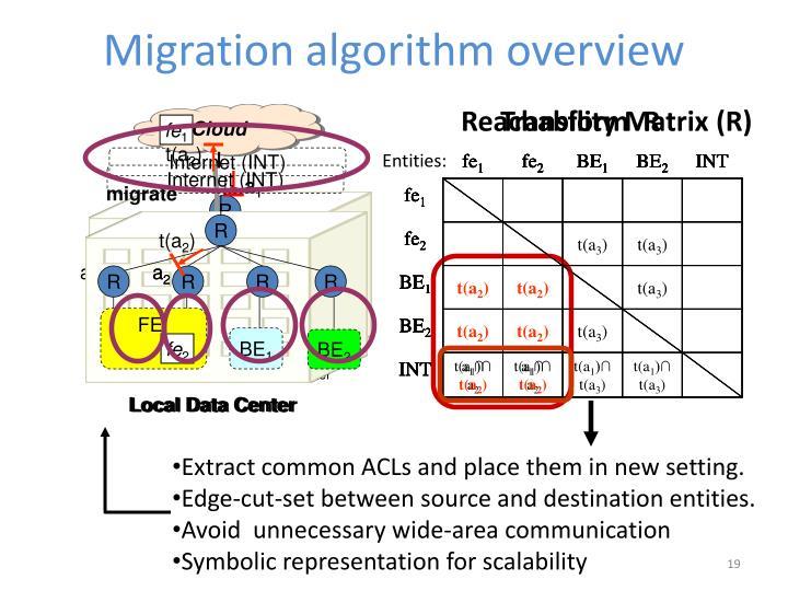 Migration algorithm overview