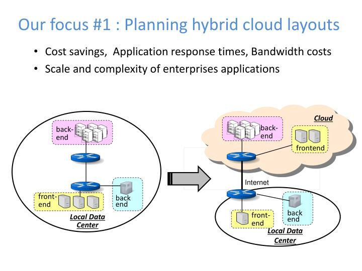 Our focus #1 : Planning hybrid cloud layouts