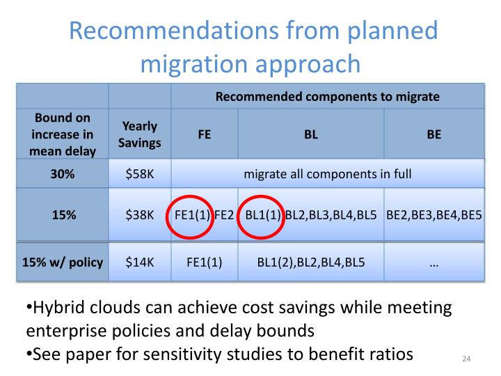 Recommendations from planned migration approach