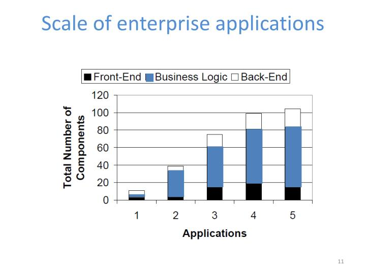 Scale of enterprise applications