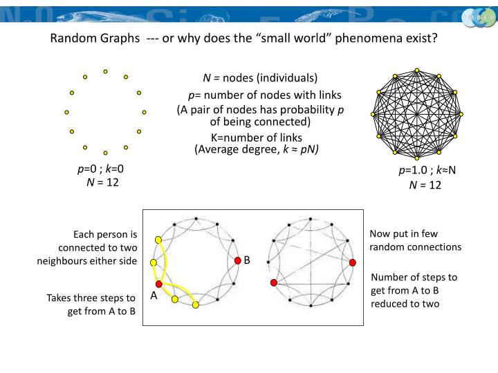 """Random Graphs  --- or why does the """"small world"""" phenomena exist?"""