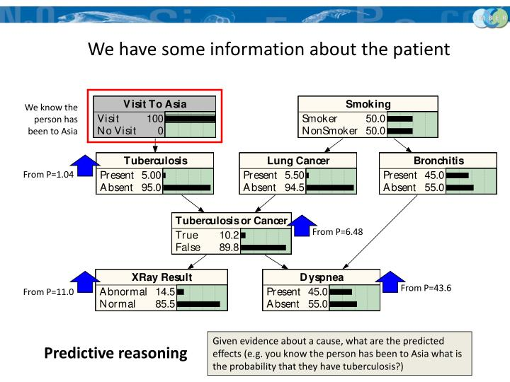 We have some information about the patient