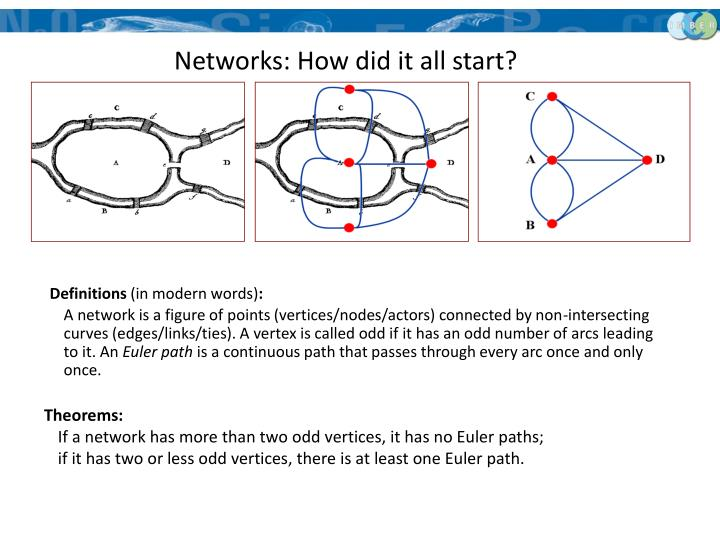 Networks: How did it all start?