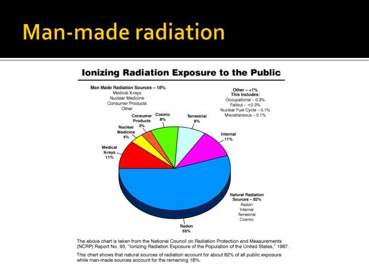 Man-made radiation