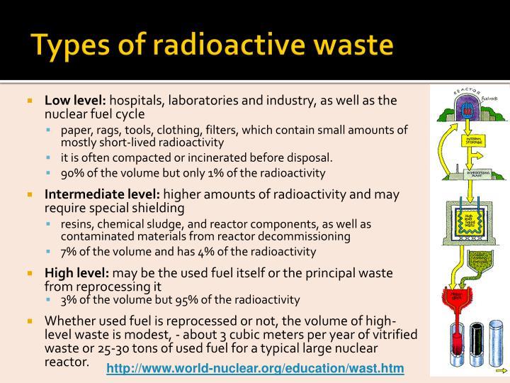 Types of radioactive waste