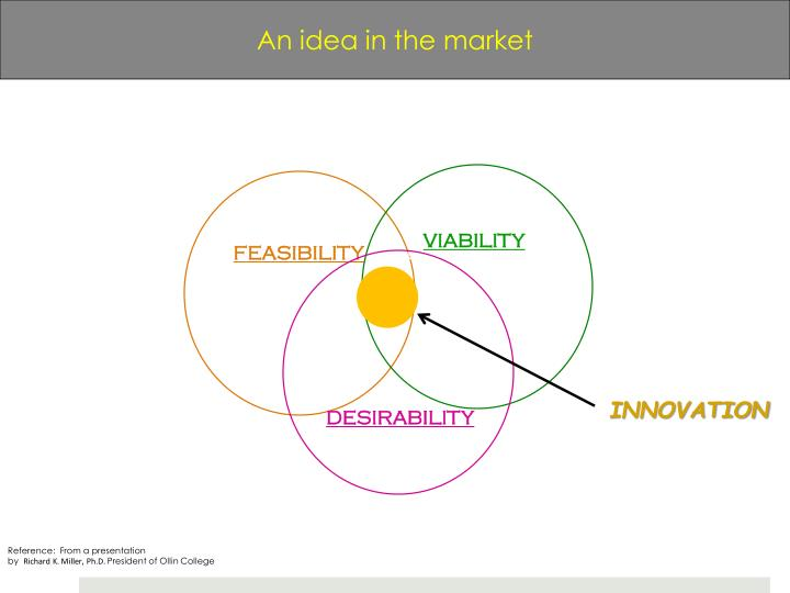 An idea in the market