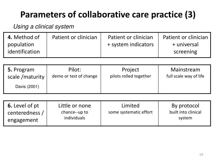 Parameters of collaborative care practice (3)
