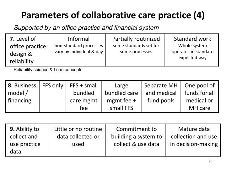 Parameters of collaborative care practice (4)