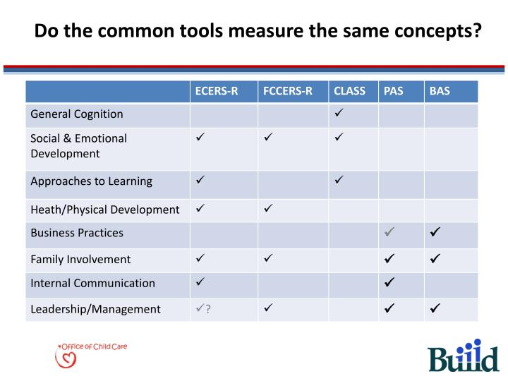 Do the common tools measure the same concepts?