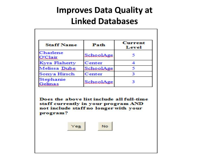 Improves Data Quality at
