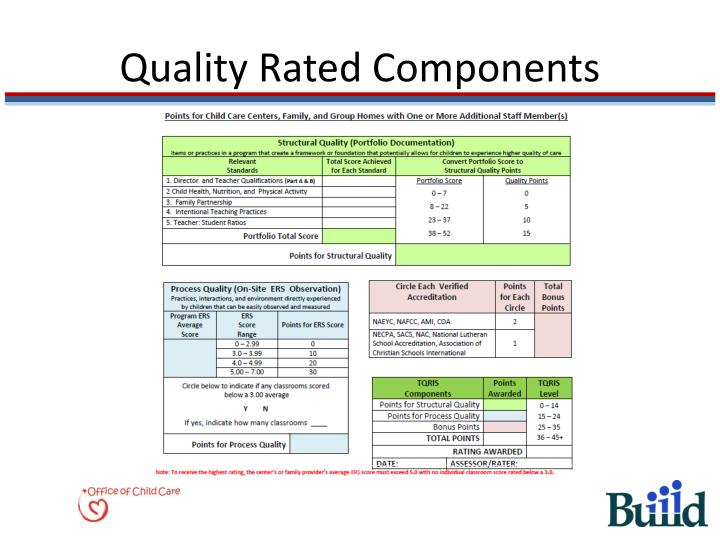 Quality Rated Components