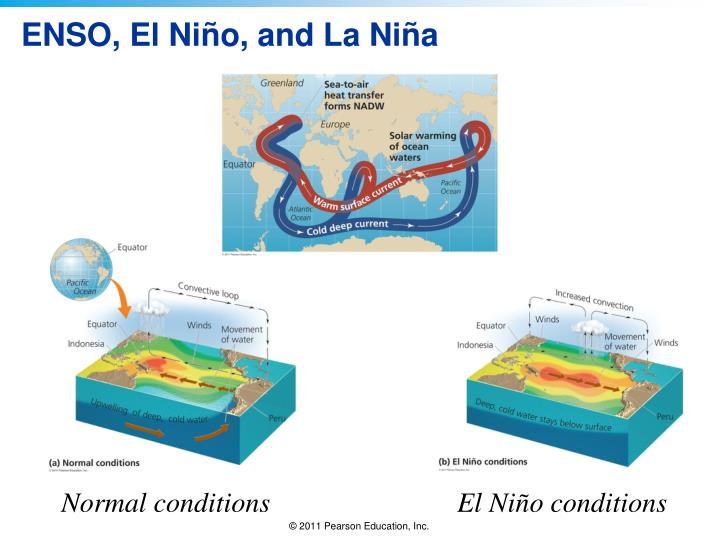 ENSO, El Niño, and La Niña