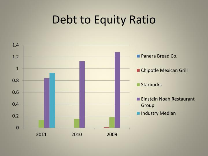mix of debt and equity financing