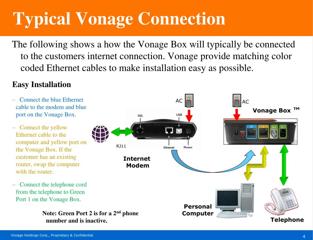 Ppt What We Are Selling Vonage Calling Plans Powerpoint Presentation Id 1629029