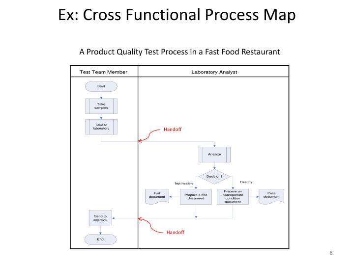 Ex: Cross Functional Process Map