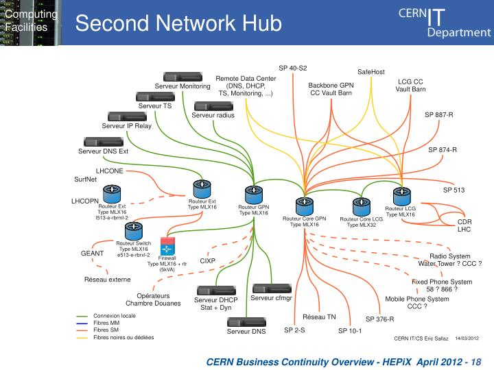 Second Network Hub