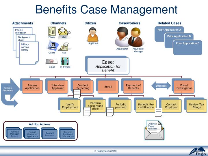 Benefits Case Management
