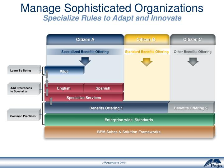 Manage Sophisticated Organizations