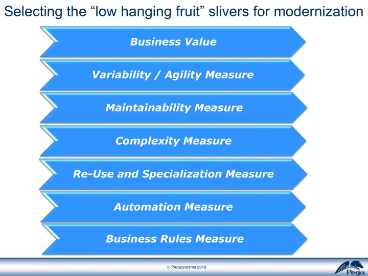"Selecting the ""low hanging fruit"" slivers for modernization"