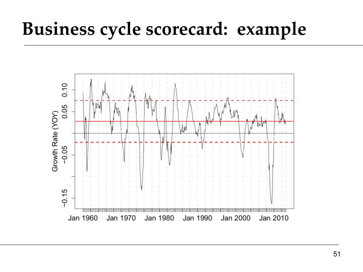 Business cycle scorecard:  example