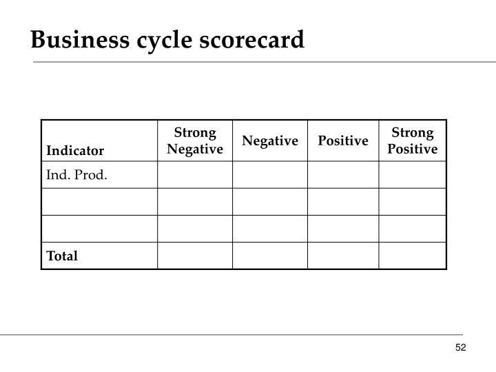 Business cycle scorecard