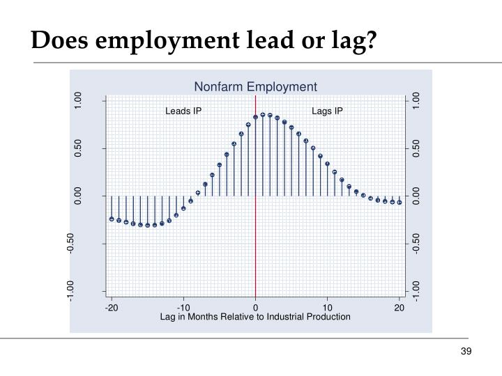 Does employment lead or lag?